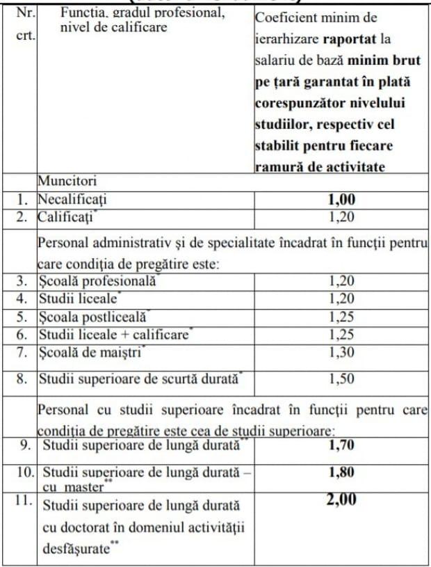 Coeficienții minimali de ierarhizare salarială